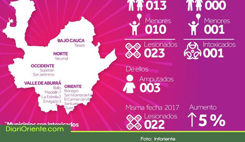 Photo of En Antioquia ya hay 23 casos de quemados por pólvora