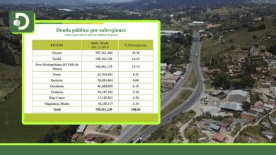 Photo of Contralora: «La subregión de Antioquia que incrementó más la deuda pública fue el Oriente»