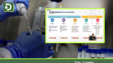 Photo of Colombia asegura 40 millones de vacunas, así será el plan de vacunación